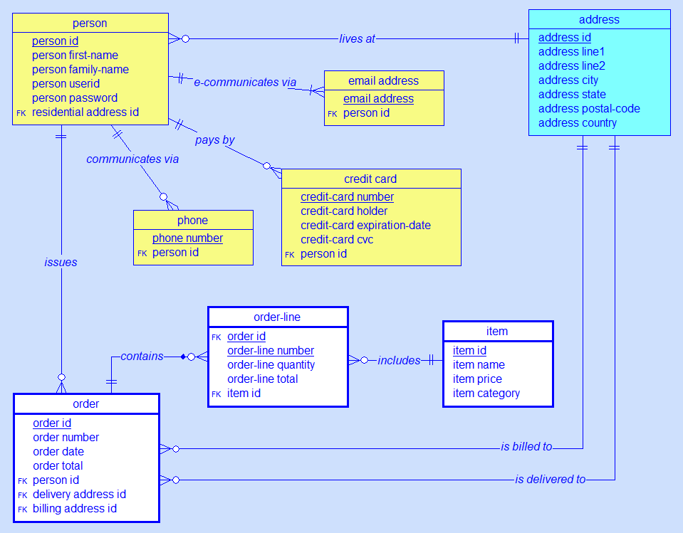SILVERRUN - Enterprise Data Architecture and Data Modeling Tools